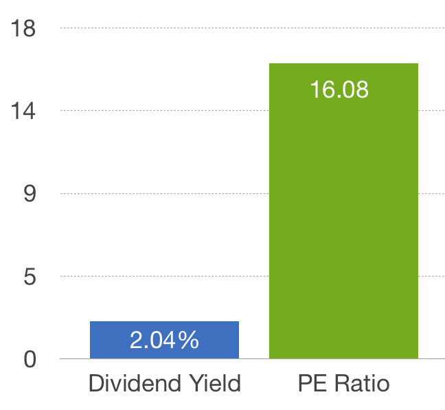 Small Ords PE & Div Yield